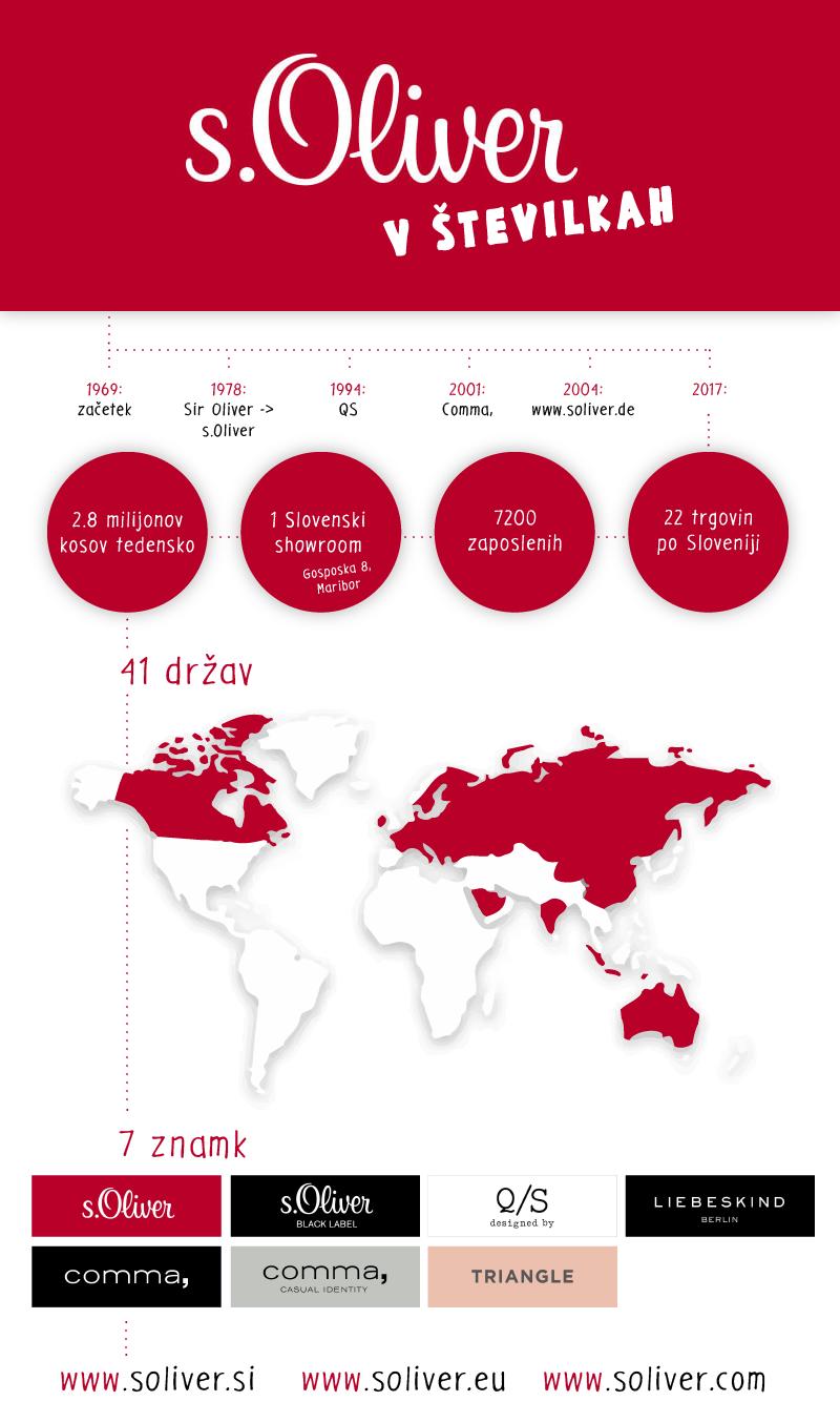 s.Oliver showroom infografika